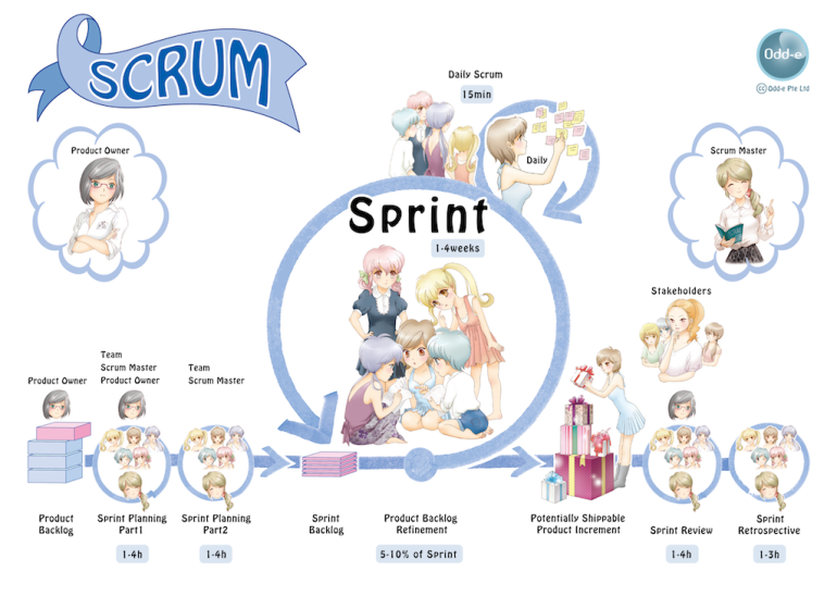 anime_scrum_overview_small